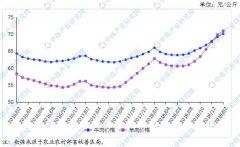2019年2月牛羊肉市场供需形势分析:牛羊肉价格有所回落