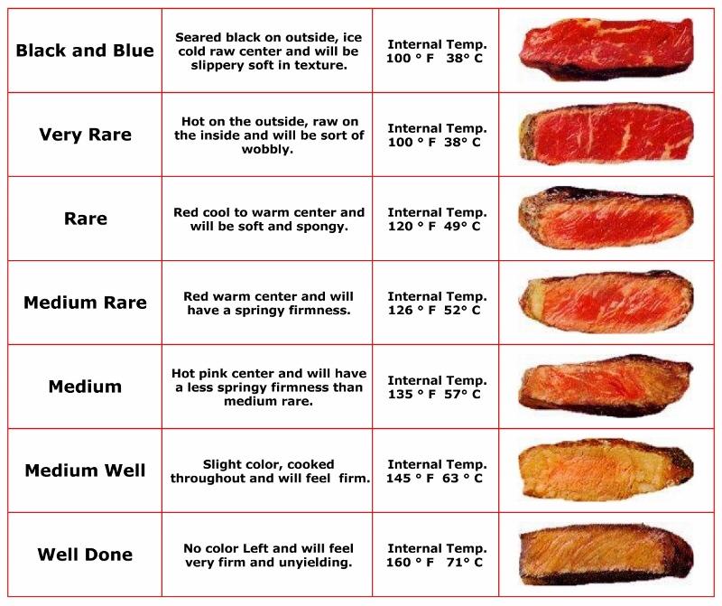 煎一块好牛排,你需要知道的一切的做法 步骤9